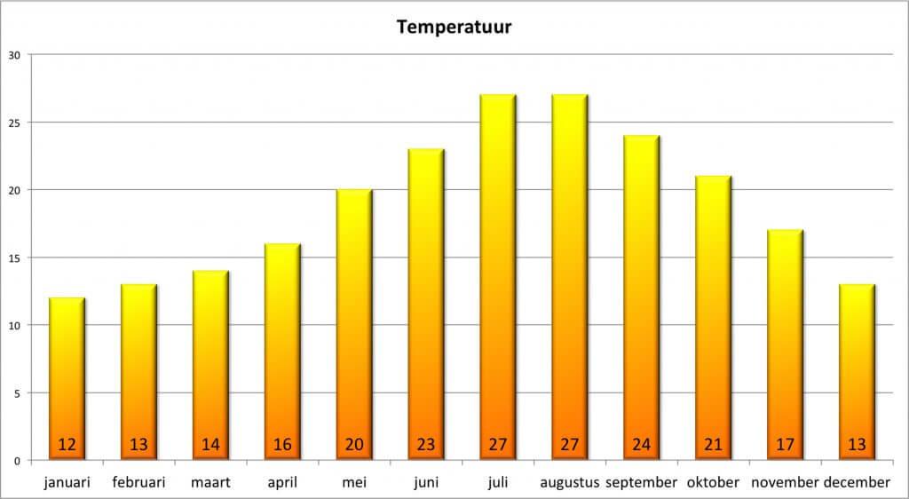 Klimaat Corsica