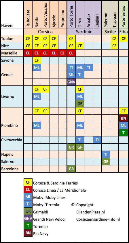 schema-veerdiensten-2019-corsica-sardinie-sicilie-elba